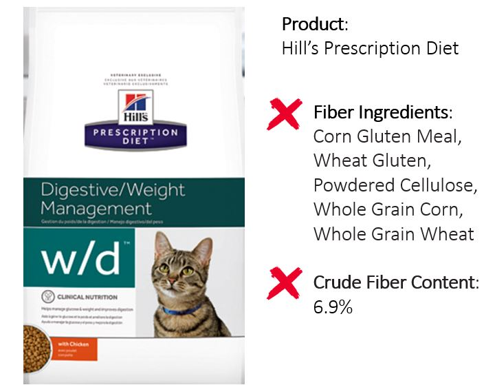 how to add fiber to cat diet