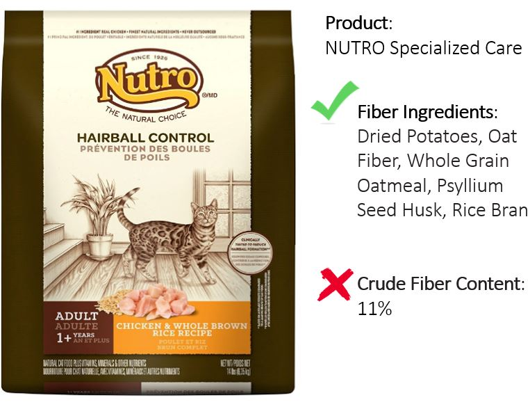 Nutro example of bad form of high fiber cat food