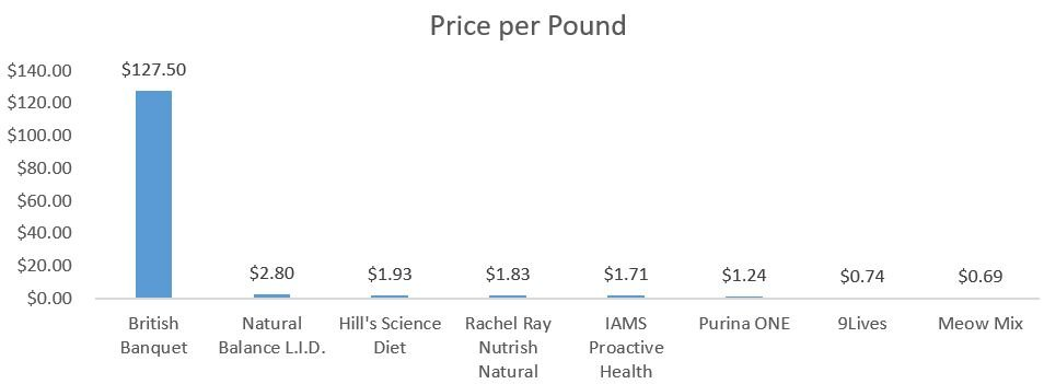Comparison of price per pound of different dry cat foods